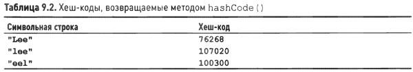 хеш-коды Java