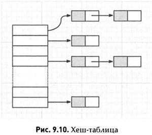хещ-таблица java
